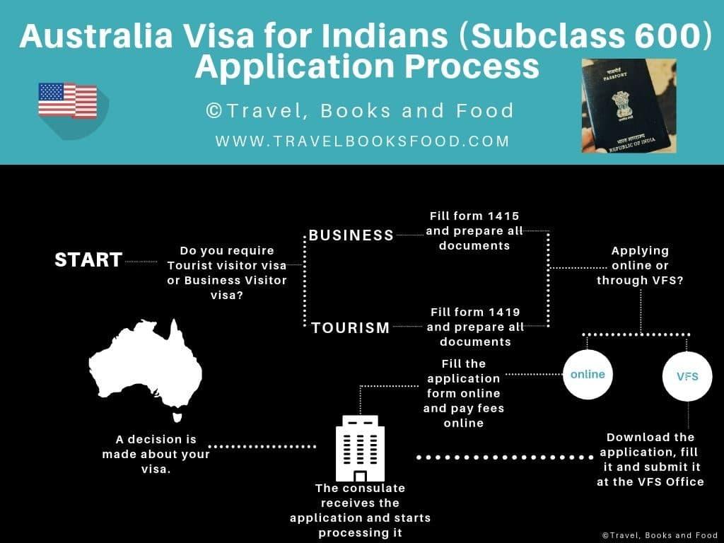 Australia Visa For Indians Tourist Or Business Visa Subclass 600